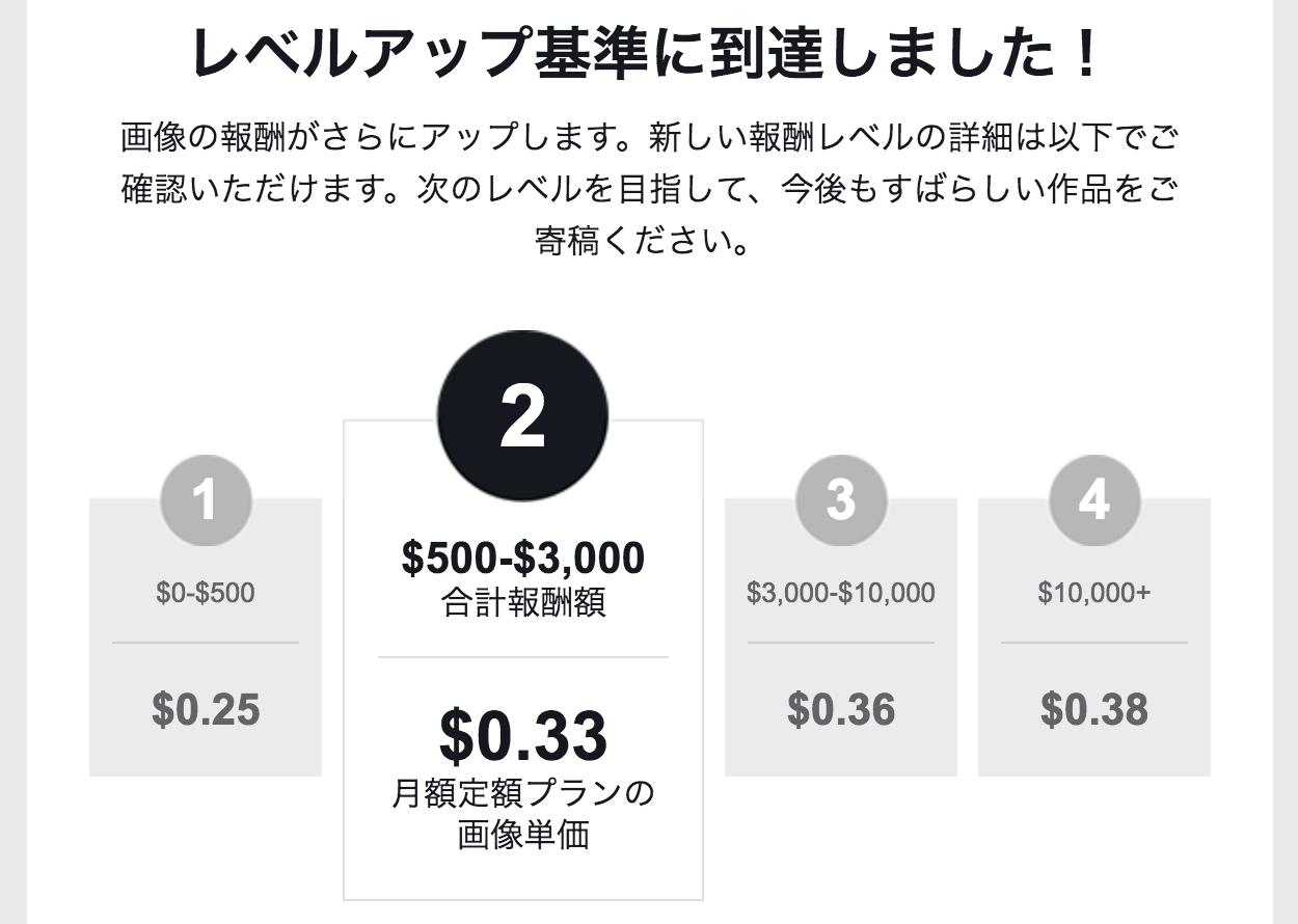 shutterstcokのランク別報酬率