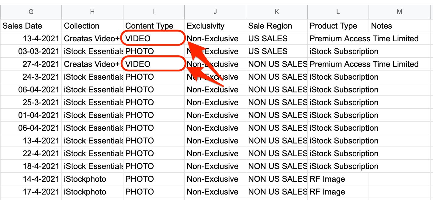 iStockの動画売上データ